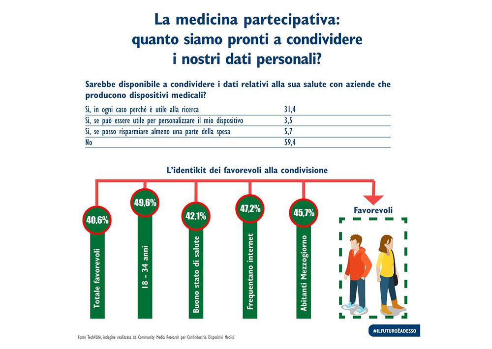 Medicina partecipativa