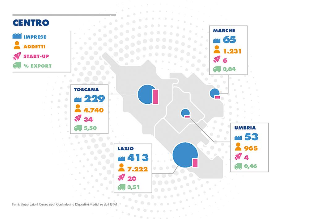 Le imprese dei dispositivi medici nel centro Italia