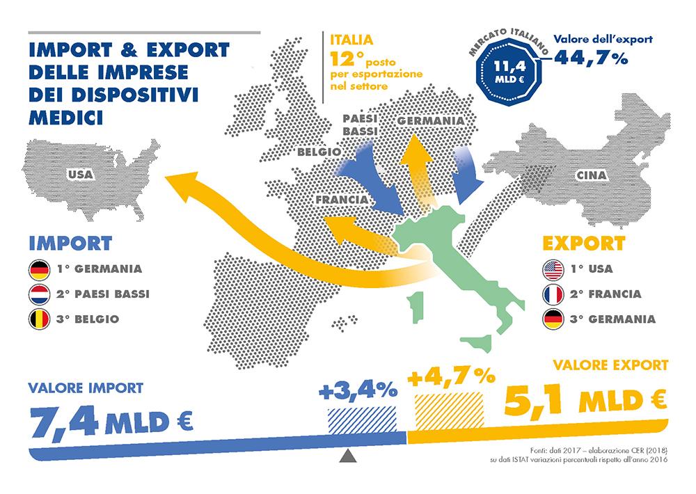Import ed export delle imprese dei dispositivimedici