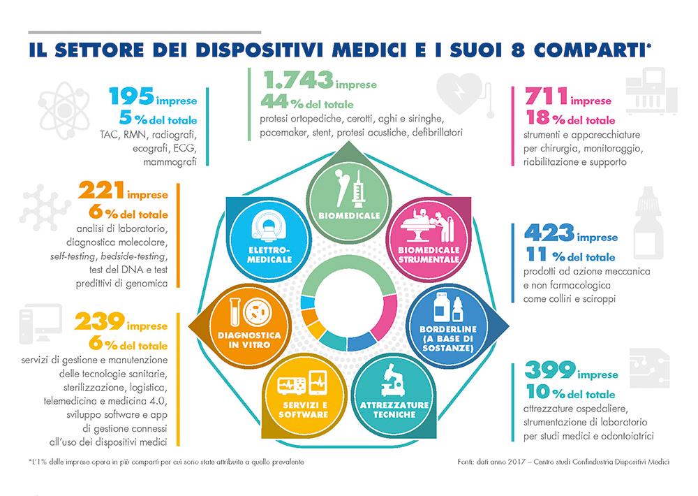 Il settore dei dispositivi medici e i suoi 8 comparti