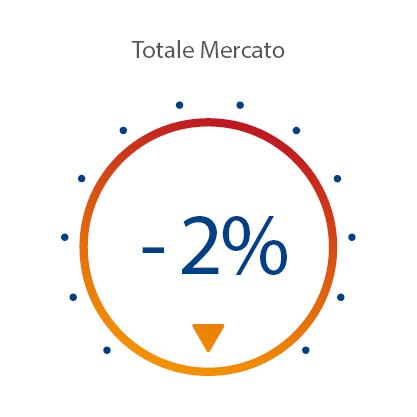 Indice Mercato Marzo 2020