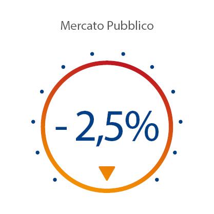 Indice Mercato Pubblico Marzo 2020