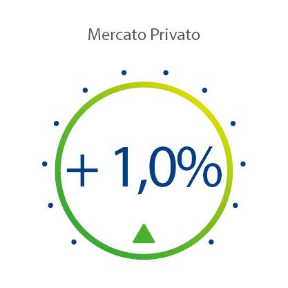 Indice Mercato Privato Marzo 2020