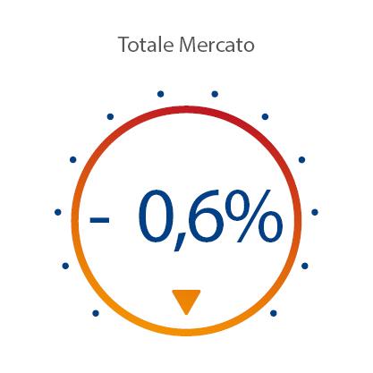 Indice Totale Mercato Marzo 2020