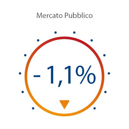 Indice di Mercato Pubblico Marzo 2020