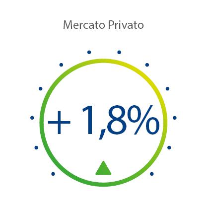 Indice di Mercato Privato Marzo 2020