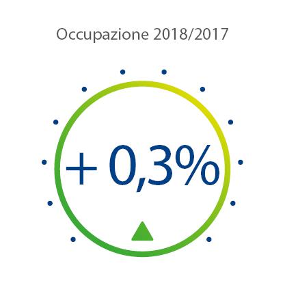 Indice di Occupazione 2018 su 2017