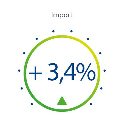 Indice di Import Marzo 2020