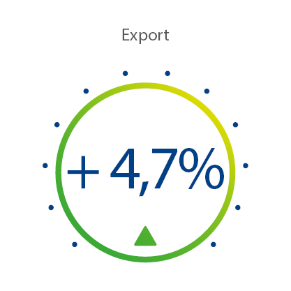 Indice di Export Marzo 2020